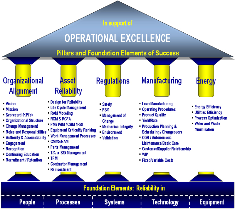 Road To Reliability Operational Excellence However You