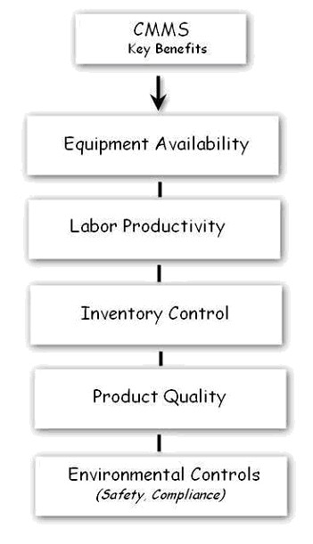 How to turn maintenance into a profit center using CMMS