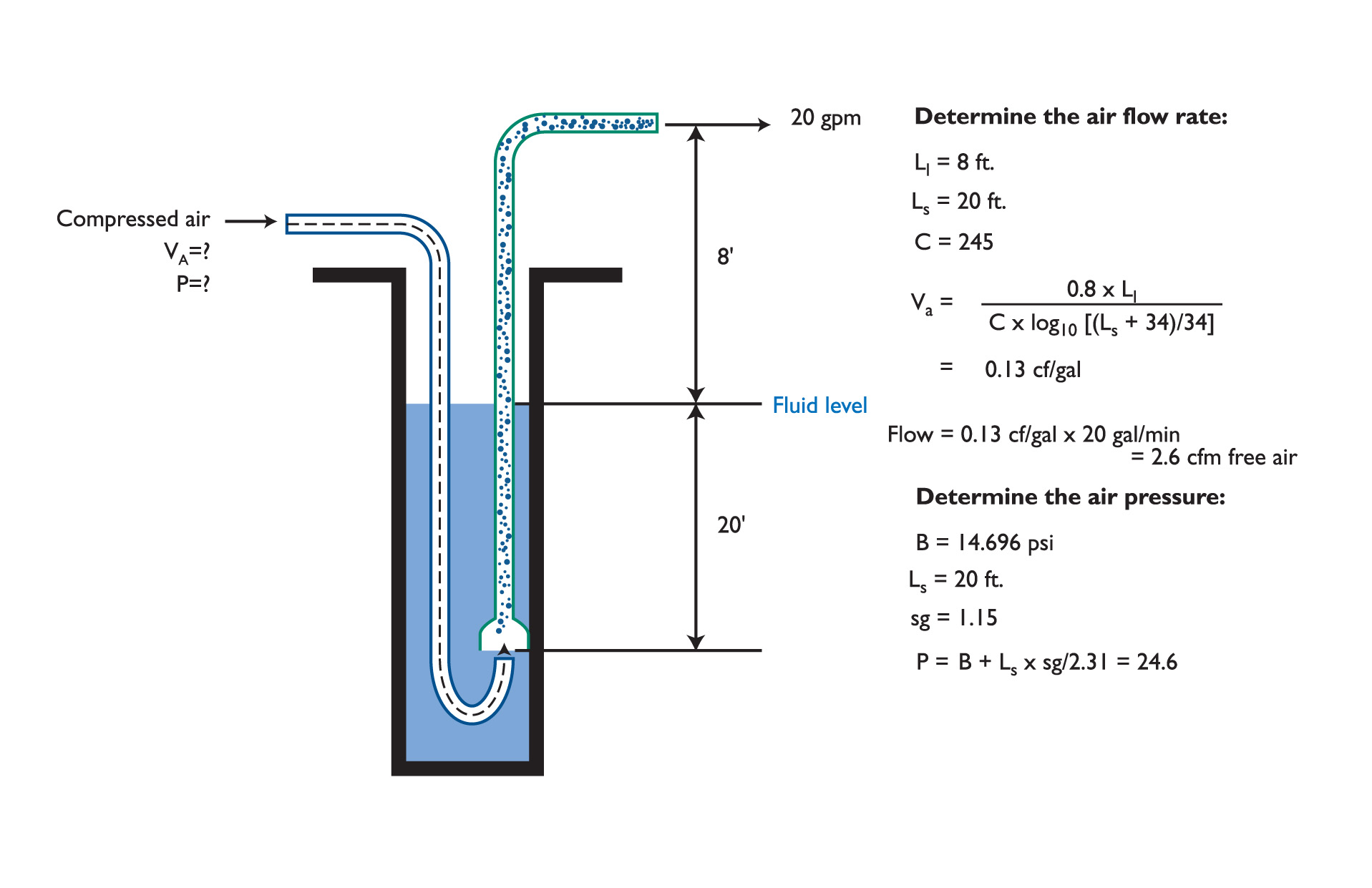 Fluid Handling | Using air lift pumps or eductors for fluid handling