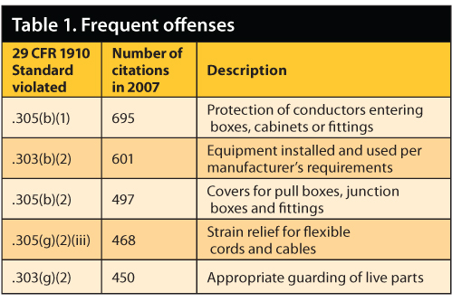 Frequent offenses of 29 CFR 1910