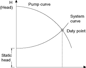 Figure 1. A rotodynamic pump operates at the point where the pump and system curves intersect – the duty point.