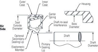 Shaft lead angle plays a significant role in leakage.