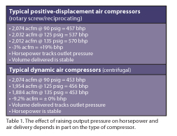 The effect of raising output pressure on horsepower and air delivery depends in part on the type of compressor.