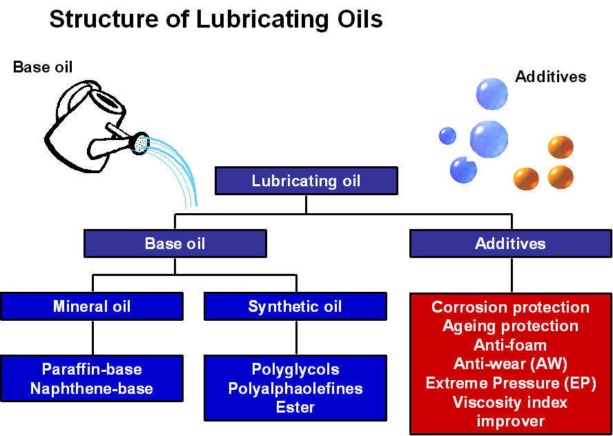 lubricating oil additives Der chemica sinica, 2015, 6(3): 100-107 issn: 0976-8505 coden (usa) cshia5 100 pelagia research library green lubricating oil additives amal m nassar,.