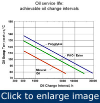 Figure 3. The prolonged service time of synthetic lubricants can reduce equipment downtime and resources.
