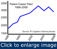 Figure 1. Intellectual property patent cases had been rising and it might be only the recession that slowed the growth lately.
