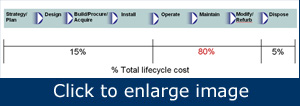 Contrary to general perception, most of an asset's lifecycle cost (80%) stems from operations and maintenance.
