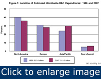Figure 1 illustrates the changes in percentage of worldwide R&D expenditures (combined public and private) by geographical location over the last decade.