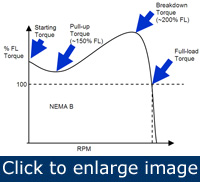 Figure 2. There are four important points on a motor's speed-torque curve.