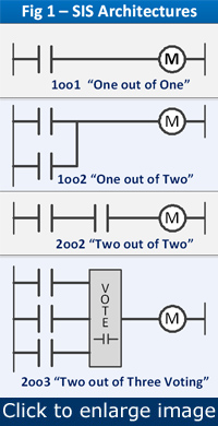 Figure 1. These relay contact motor control schemes show how the degree of reliability desired determines the degree of complexity needed in the control system.