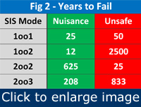 Figure 2. Redundant schemes 2oo2 and 2oo3 help avoid nuisance trips, but risk more frequent unsafe failures than the simpler 1oo2 scheme.