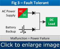 Figure 3. If the main power source, the AC-to-DC supply, fails, the system continues to operate because the battery backup remains functional.