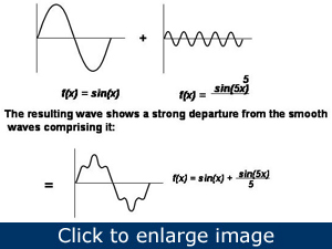 Figure 1. Producing harmonics is easy. A perfect wave with a frequency of 60 Hz (upper left) is close to what the utility supplies. Second wave (upper right) is the 5th harmonic of the fundamental frequency – 300 Hz - which is typical of the frequency a fluorescent lamp adds to the line. When the two waves combine (lower), the result is a symmetrical, harmonic-rich, 60-Hz supply with the same frequency as the fundamental but devoid of its original sinusoidal character.