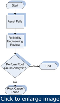 Figure 4: As-is process map. It's based on the answers to the questions and there are a number of possible enhancements to the business process flow that should be considered.