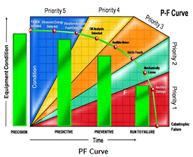 Figure 2. This version of the P-F curve assigns maintenance priorities and suggested maintenance strategies for the various stages of degradation.