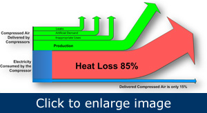 Figure 2. Heat of compression represents 85% of the energy in compressed air production.