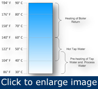 Figure 3. Water heated at various temperatures can have different uses.