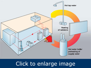 Figure 4. Compressor waste heat can be used to heat tap water, boilers, or radiators.