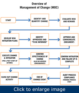 "Figure 1. The most critical MOC question to ask is: ""Should I make this change at all?"" Avoid unintended consequences."