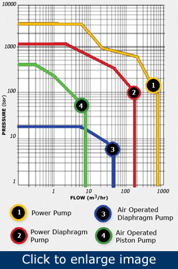 Figure 7. When the system demands are calculated and understood, the pump types that best fit the application can be selected using a range chart.