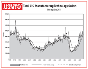 September U.S. manufacturing technology orders totaled $606.56 million according to AMTDA, the American Machine Tool Distributors' Association and AMT - The Association For Manufacturing Technology.