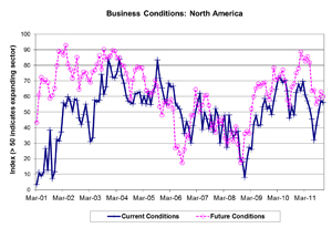 Results from NEMA's latest business conditions survey showed the economic environment facing the North American electroindustry improved for a second straight month in November.