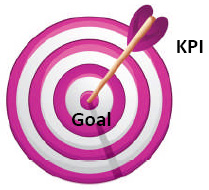 Figure 2. You're not trying to improve the KPI, you're trying to improve the work processes by hitting the KPI target.