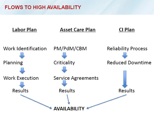 Figure 3. Availability improvement allows plants to have a lower asset base, which results in a reduced maintenance effort and leads to an improvement in the company's cost structure.