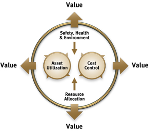 Figure 1. VDM is designed to provide answers to identify the potential of the four value drivers in maintenance and enabling those drivers to be managed.