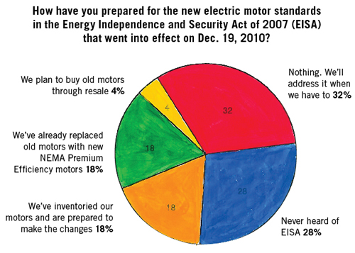Figure 1. EISA governs the sale of motors by manufacturers, which could explain why customer involvement remains delayed