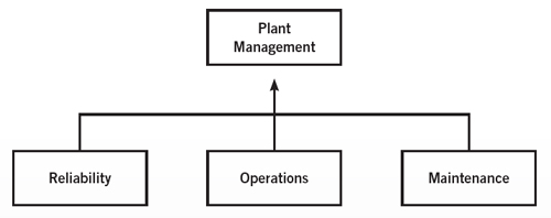 Figure 2. The reliability department should be at the same level as operations and maintenance departments.