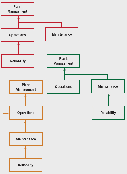 Figure 3. The reliability department typically reports to or through the operations or maintenance department, though these are not optimal arrangements.