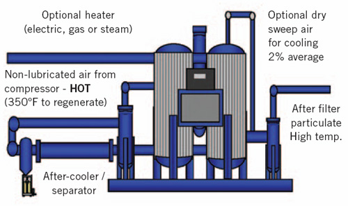 Figure 1. Heat of compression dryers can be run with virtually no energy use or compressed air loss and, depending on the application, still deliver a very acceptable pressure dewpoint.