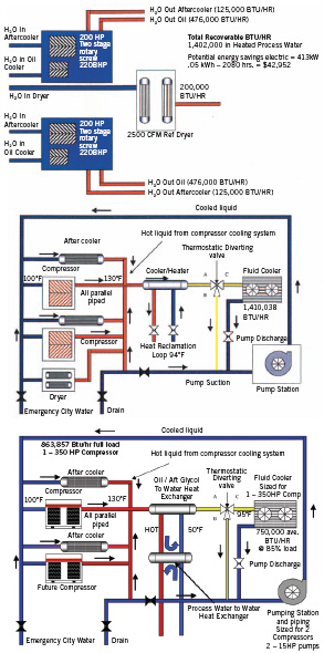 Figure 6. The system layout is for two 220-bhp rotary screw compressors with a 2,500-scfm-sized water-cooled refrigerated air dryer.