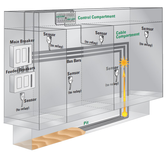 Figure 2. The electrical cabinet shows arc flash and the arc-flash-relay installation.