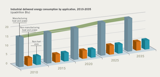 Figure 1. Energy efficiency improvements and changes in manufacturing methods and requirements will affect energy consumption.