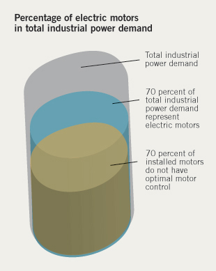 Figure 3. Electric motors represent almost 70% of the total industrial power demand, according to a Siemens internal study.