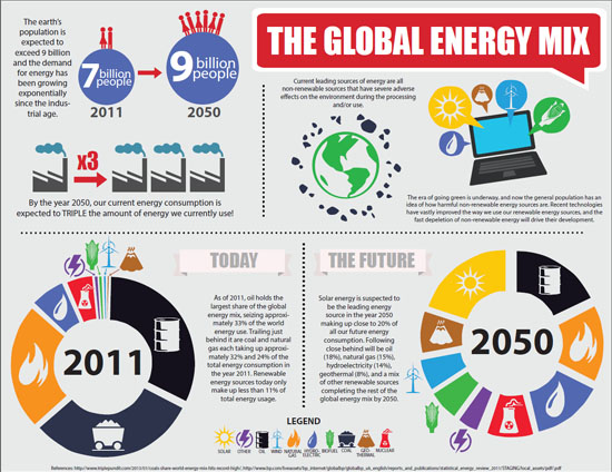 Infographic what the future has in store for energy for Solar energy articles for kids