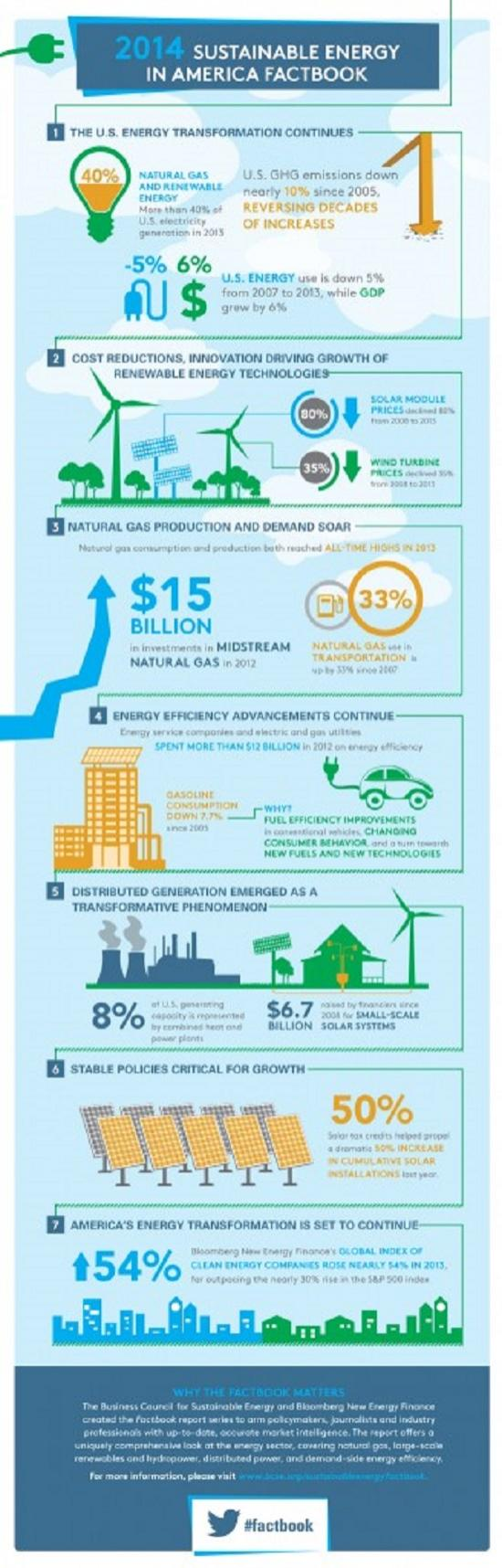 Infographic 2014 energy efficiency facts for Energy conservation facts