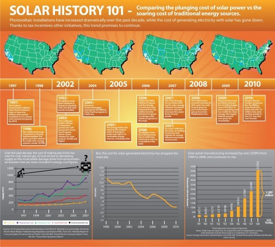 Infographic History Of Solar Power