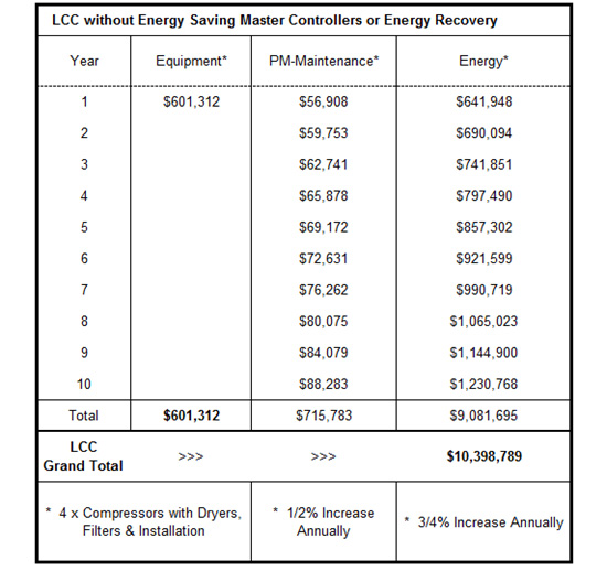 Calculate the life cycle cost of your compressed air system for Electric motor cost calculator