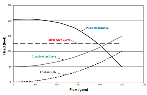How to select the right centrifugal pump